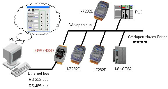 https://fieldworks.nl/media/imageproducts/icpdas/ModbusTCP_CANopen_gateway_Utility.jpg